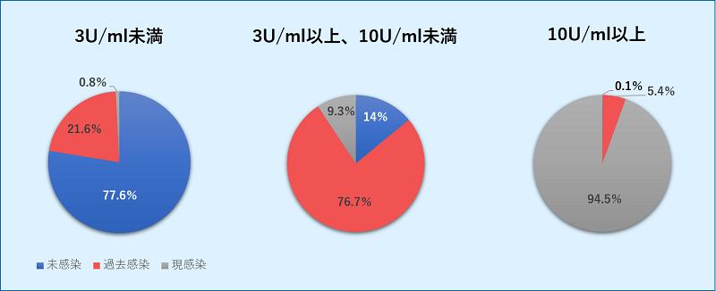 ピロリ菌抗体陰性高値(3U/ml以上10U/ml未満)におけるピロリ菌の感染状況
